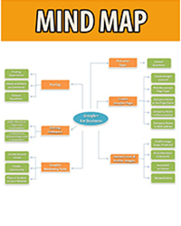 Google Plus Mind Map